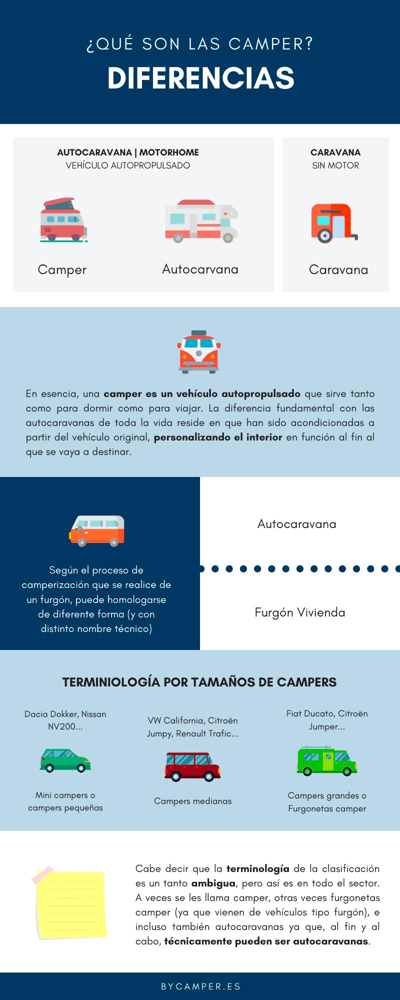 Autocaravanas-y-Campers-que-es-una-camper
